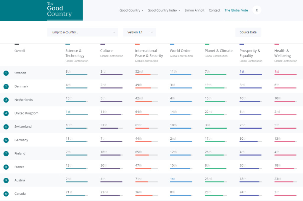 Ranking of 163 countries in The Good Country Index