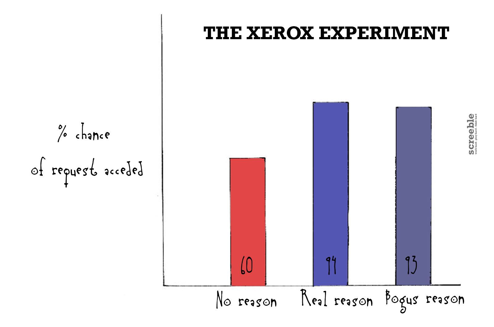 The Xerox Experiment